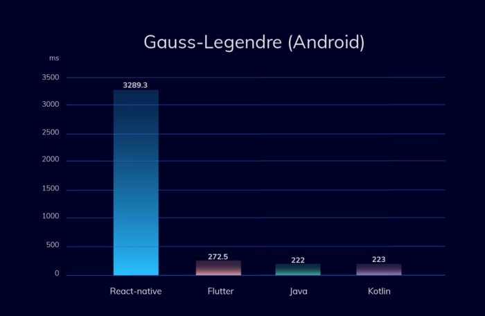 Graph displaying React Native and Flutter performance vs Native Languages on Android. Gauss–Legendre algorithm.