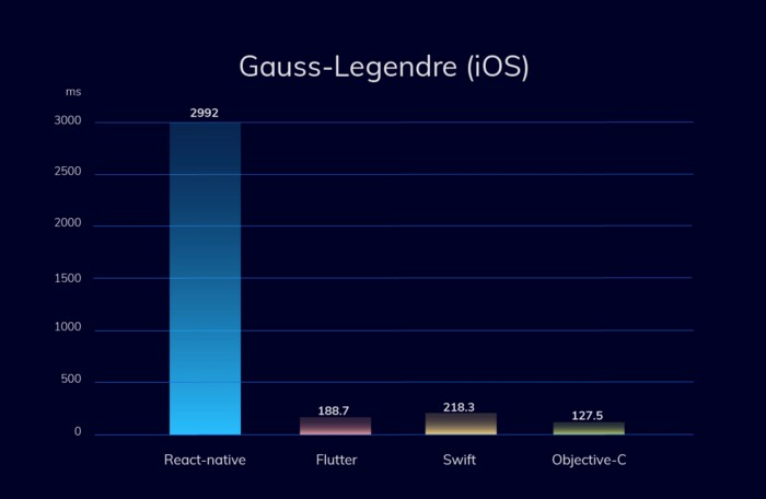 Graph displaying React Native and Flutter performance vs Native Languages on iOS. Gauss–Legendre algorithm.