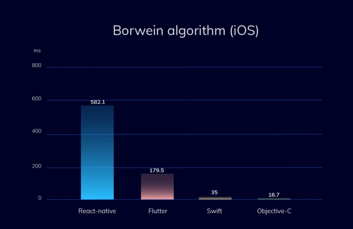 Graph displaying React Native and Flutter performance vs Native Languages on iOS. Borwein algorithm.